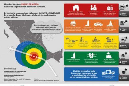 Manténgase informado: Septiembre es el mes con más riesgo de huracán