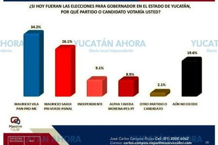 Empiezan a circular encuestas: Vila va arriba de Sahuí