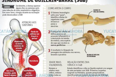 Aparece en Yucatán el síndrome de Guillan-Barré, está asociado al zika y es mortal
