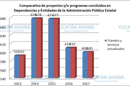 Avanza Yucatán en su desarrollo de mejora regulatoria