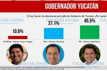 Sigue avanzando Mauricio Sahuí en la intención del voto