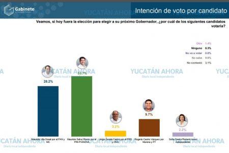 Encuesta pone en ventaja a Mauricio Sahuí por la gubernatura