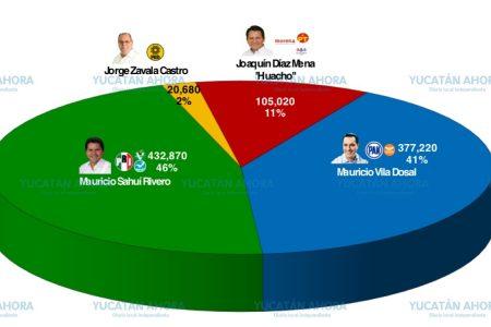 Mauricio Sahuí con ventaja en las encuestas: De las Heras