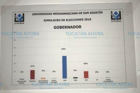 Simulacro en la UMSA enciende los ánimos electorales