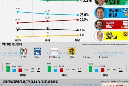 Mauricio Sahuí, firme en las preferencias electorales