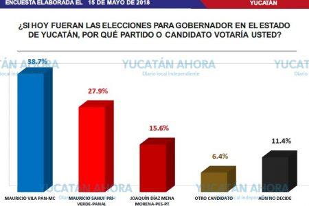 El PAN asegura que Vila le saca ventaja de 10 puntos a Sahuí