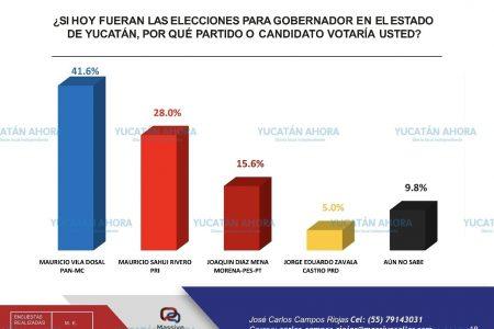 Nueva encuesta: Mauricio Vila se consolida en las preferencias electorales