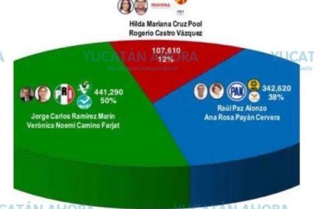 Ramírez Marín-Verónica Camino van adelante en la carrera por el Senado
