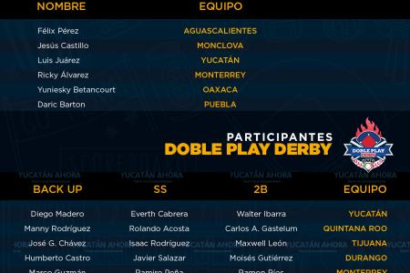 Definen rosters para el juego de estrellas en Mérida