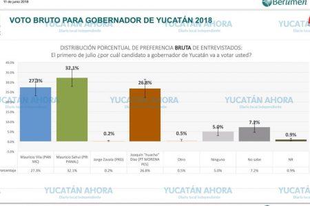 Destacan avance de Huacho Díaz en las preferencias electorales