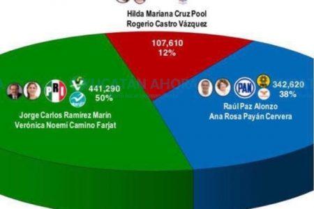Rumbo al Senado: Ramírez Marín está en primer lugar en los sondeos