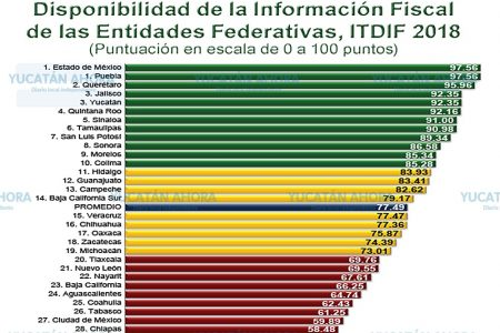 Yucatán es uno de los estados más transparentes de México