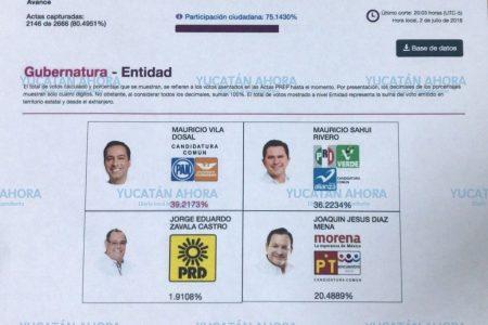Cierra el PREP Yucatán con Mauricio Vila a la cabeza