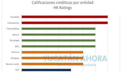 Obtiene Yucatán la calificación crediticia más alta de su historia