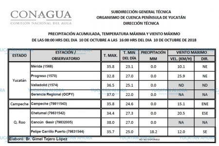 El otoño se disfraza de verano en Mérida: registro oficial de 35.8 grados en el Observatorio