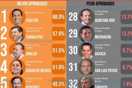 Mauricio Vila cierra el año como el gobernador mejor evaluado del país