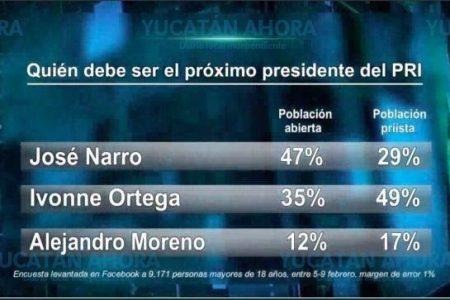 Ivonne Ortega encabeza preferencias priistas para la nueva dirigencia
