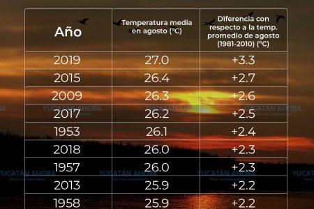 En agosto de 2019 se rompieron récords de temperatura en México