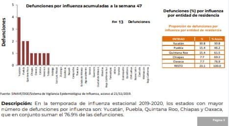 Yucatán, primer lugar nacional en morbilidad y mortalidad por influenza