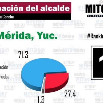 Renán Barrera, el alcalde más sobresaliente de México en aprobación ciudadana