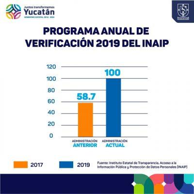 Yucatán, con histórica calificación en transparencia de recursos públicos
