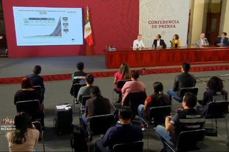 México registra tres mil 844 casos de Covid-19 y 233 fallecimientos