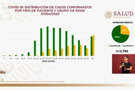 Suman dos mil 785 casos y 141 muertes por Covid-19 en México, reporta Salud