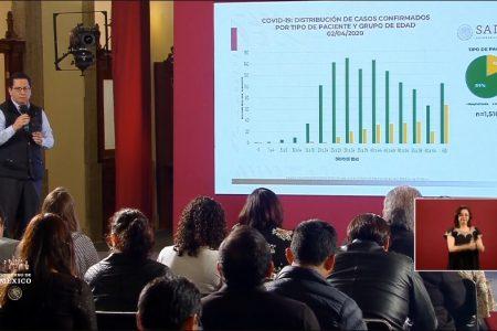 Salud reporta mil 688 casos positivos y 60 defunciones por Covid-19 en México