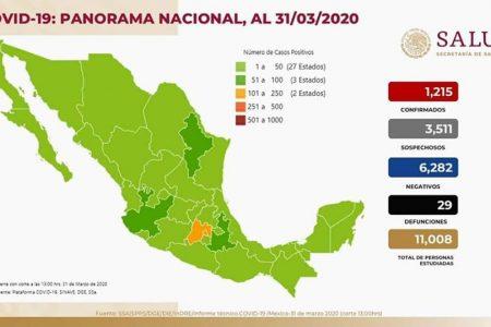 Mil 215 casos y 29 muertes por Covid-19 en México: en 14 días deben ir a la baja