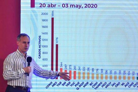 Yucatán, sexto lugar en casos activos por Covid-19: López Gatell