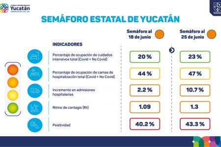 Sigue Yucatán en semáforo naranja, pero aumentan contagios y hospitalizaciones