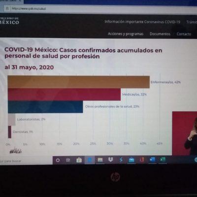 Covid-19 cobra la primera vida entre trabajadores del sector salud de Yucatán
