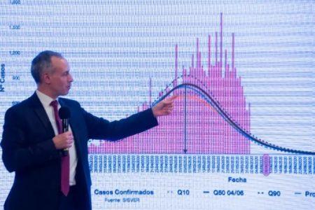 El pico de Covid-19 en México será la próxima semana: López Gatell