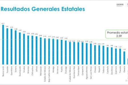 Yucatán, entre los tres primeros lugares a nivel nacional en el Indicador de Mejora Regulatoria de 2019