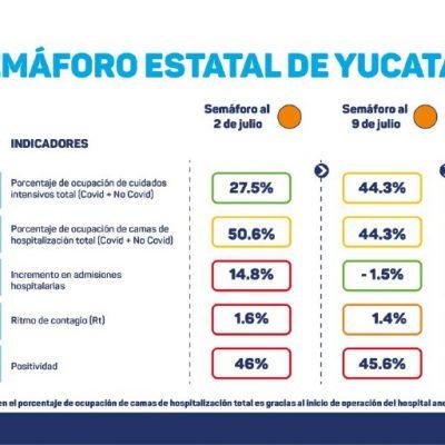 Disminuye la ocupación de camas y de hospitalizaciones por Covid-19 en Yucatán