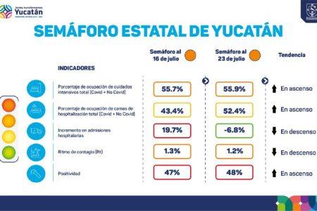 Por octava semana, Yucatán se mantiene en semáforo naranja