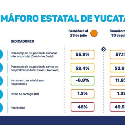 Peligra el semáforo naranja en Yucatán; el lunes podría volver a ser rojo