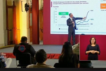 Datos de López Gatell sobre Yucatán, desfasados dos semanas: Covid-19 bajo control