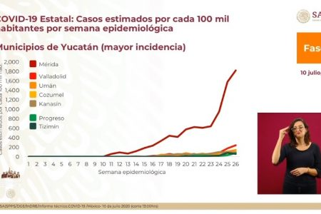 López Gatell ofrece datos desfasados y pone a Cozumel como municipio yucateco