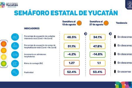 Yucatán, en semáforo naranja pero con los indicadores de Covid-19 a la baja