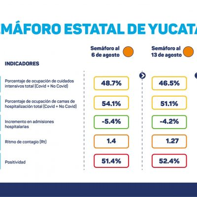 Covid-19 parece frenarse en Yucatán: se mantiene el semáforo naranja