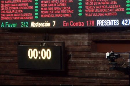 Diputados de Morena, PES y Verde aprueban extinción de 109 fondos y fideicomisos, incluyendo el Fonden