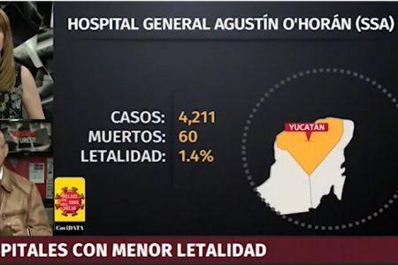 El Hospital O'Horán, entre los 10 mejores para la atención de Covid-19