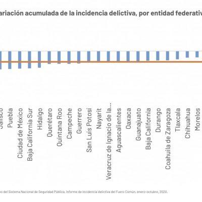 Yucatán, estado con mayor reducción en la incidencia delictiva en 2020