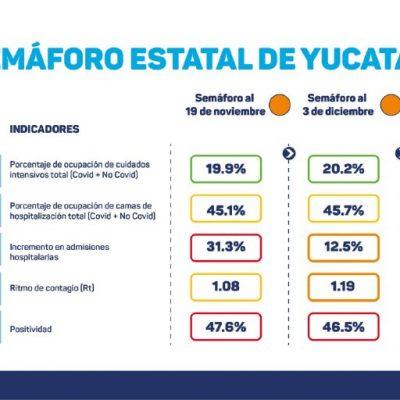 Yucatán sigue en semáforo naranja: hoy fueron nueve fallecidos y 120 casos