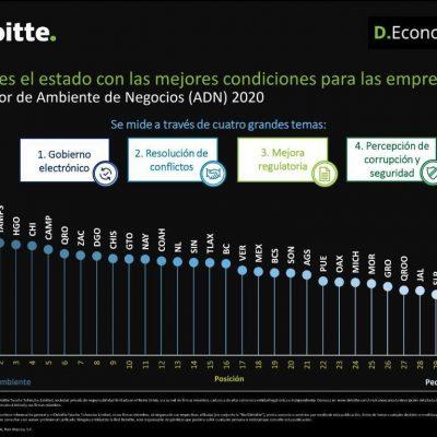 Yucatán, primer lugar nacional en condiciones y trámites para hacer negocios