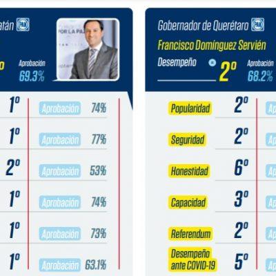 Mauricio Vila inicia el 2021 como el Gobernador con el mejor desempeño del país