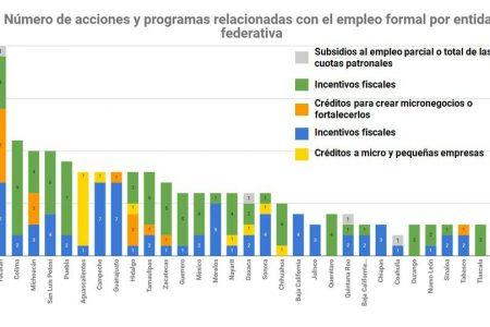 Yucatán, el estado que más apoyo dio a la gente durante la contingencia de Covid-19