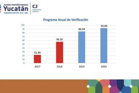 Yucatán obtiene resultado histórico en transparencia y rendición de cuentas