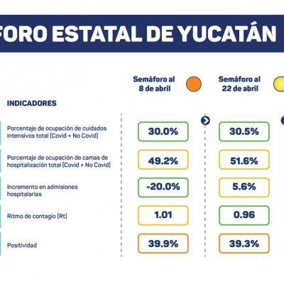 Ya es oficial: Yucatán avanza al semáforo amarillo de Covid-19